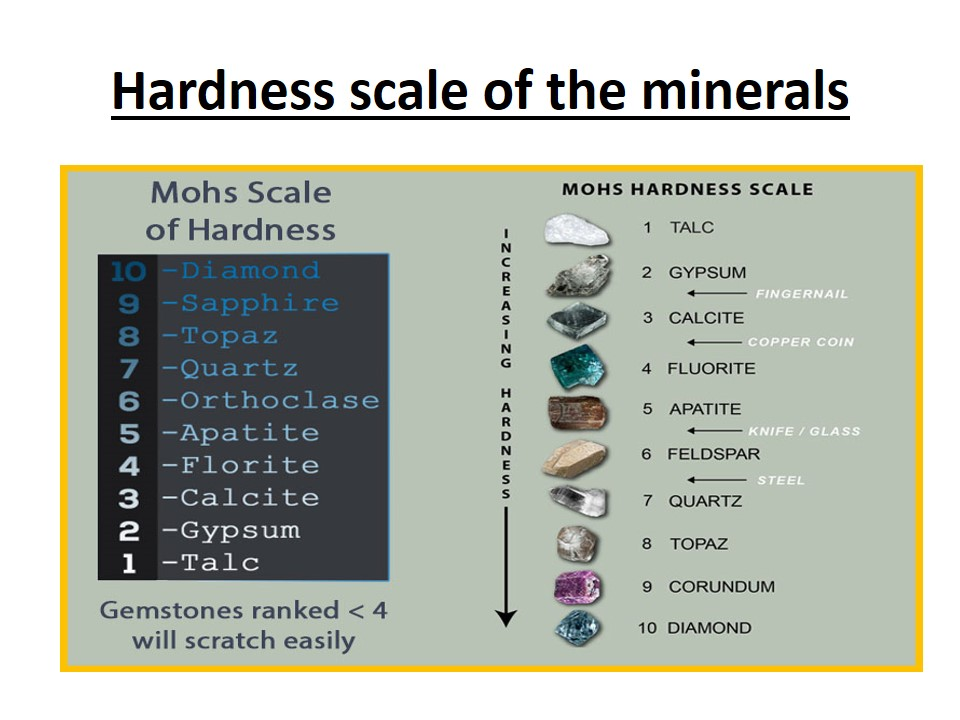 Hardness of Paddar Sapphires on Moh's scale